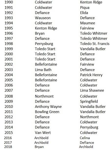 1990-2018 ACME Champions