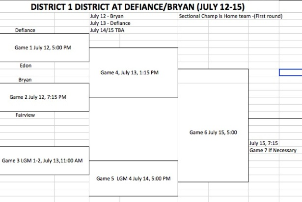 2019 Acme District 1 District Bracket