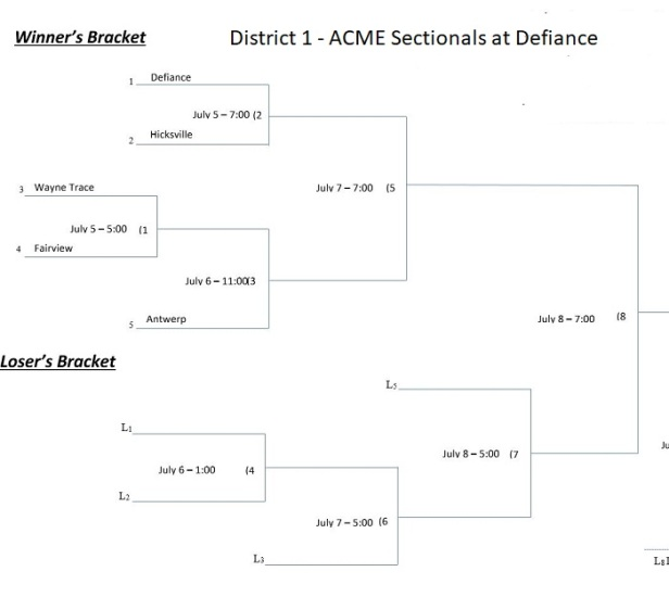 2019 Acme District 1 Sectional Bracket